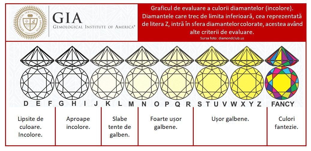 alegerea diamantelor in functie de culoare gia