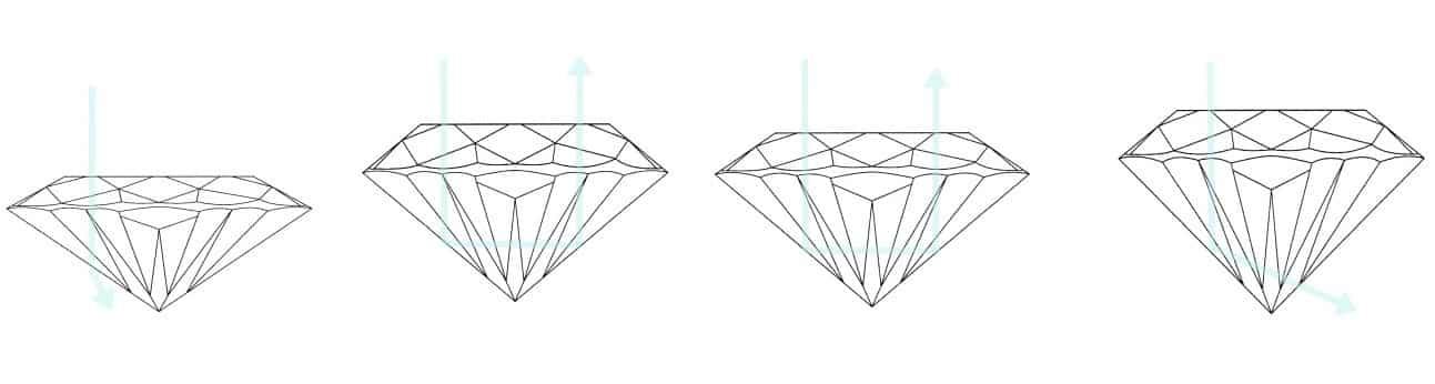 cum alegem un diamant - taietura